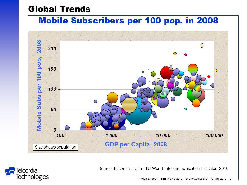 Adam Drobot – IEEE WCNC 2010 – Sydney, Australia – 19 April 2010 – 21 Global Trends Mobile Subscribers per 100 pop.