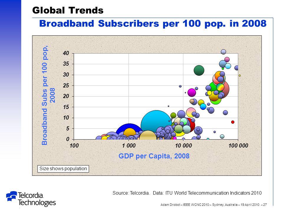 Adam Drobot – IEEE WCNC 2010 – Sydney, Australia – 19 April 2010 – 27 Global Trends Broadband Subscribers per 100 pop.