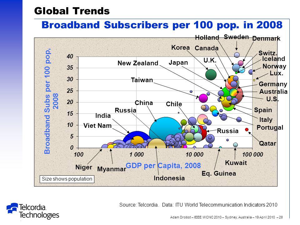 Adam Drobot – IEEE WCNC 2010 – Sydney, Australia – 19 April 2010 – 28 Global Trends Broadband Subscribers per 100 pop.