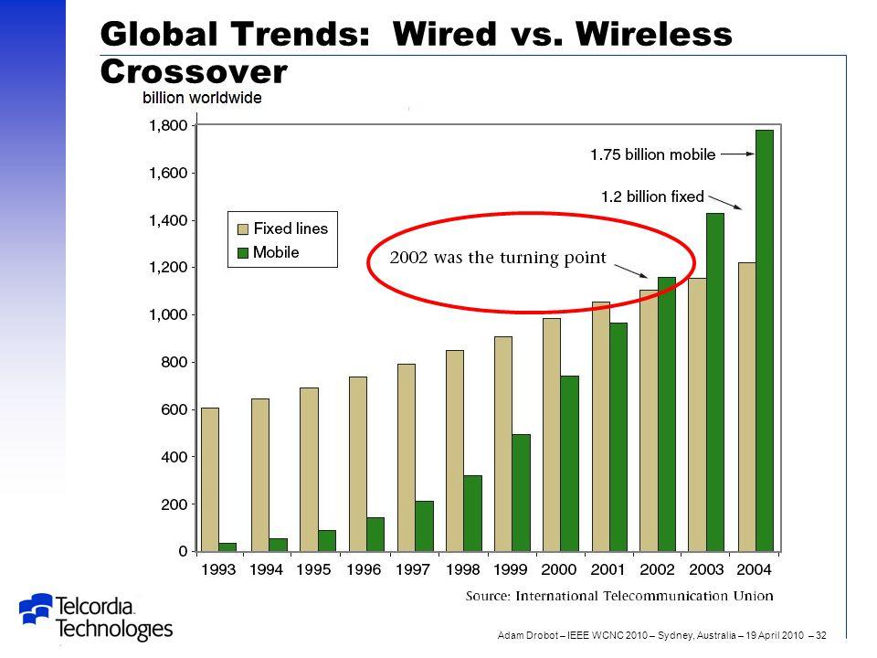 Adam Drobot – IEEE WCNC 2010 – Sydney, Australia – 19 April 2010 – 32 Global Trends: Wired vs.