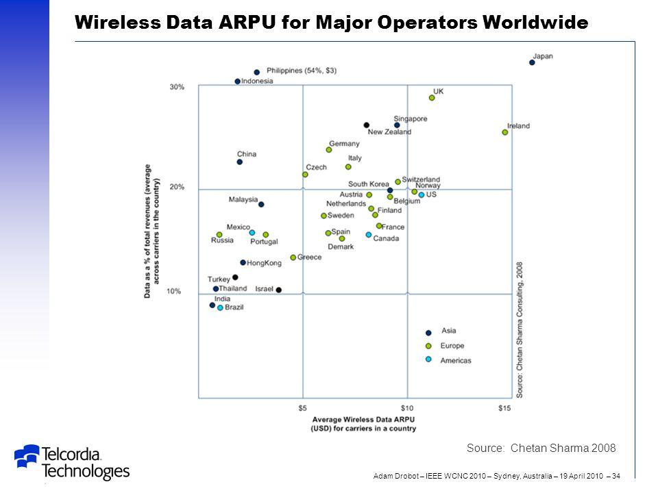 Adam Drobot – IEEE WCNC 2010 – Sydney, Australia – 19 April 2010 – 34 Wireless Data ARPU for Major Operators Worldwide Source: Chetan Sharma 2008