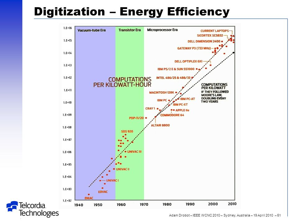 Adam Drobot – IEEE WCNC 2010 – Sydney, Australia – 19 April 2010 – 51 Digitization – Energy Efficiency
