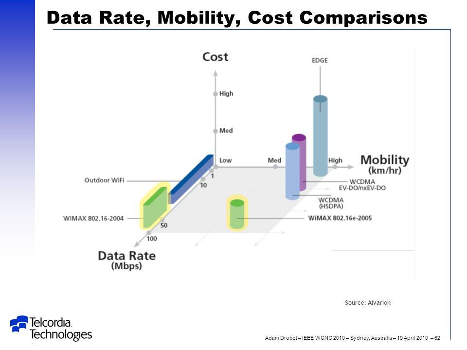 Adam Drobot – IEEE WCNC 2010 – Sydney, Australia – 19 April 2010 – 62 Data Rate, Mobility, Cost Comparisons Source: Alvarion