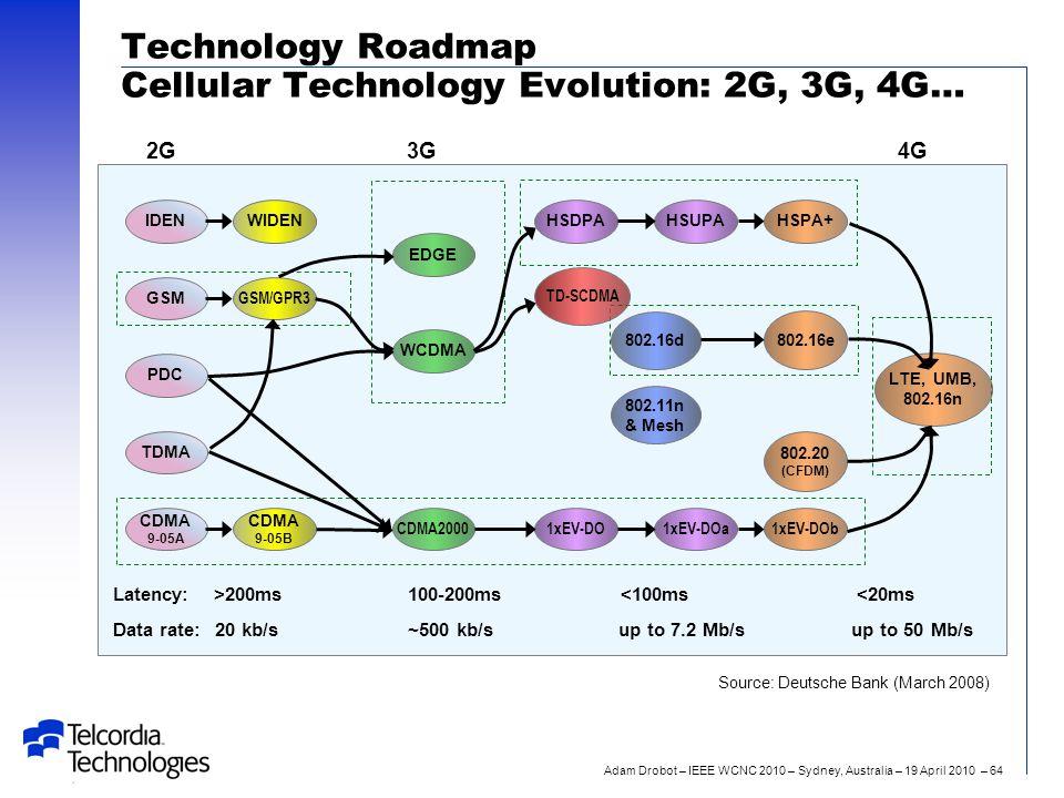 Adam Drobot – IEEE WCNC 2010 – Sydney, Australia – 19 April 2010 – 64 Technology Roadmap Cellular Technology Evolution: 2G, 3G, 4G… Source: Deutsche Bank (March 2008) 2G3G4G IDENWIDENHSDPAHSUPAHSPA+ CDMA 9-05A CDMA 9-05B CDMA20001xEV-DO1xEV-DOa1xEV-DOb GSM GSM/GPR3 EDGE TD-SCDMA LTE, UMB, 802.16n PDC WCDMA 802.16d 802.16e TDMA 802.20 (CFDM) 802.11n & Mesh Latency:>200ms100-200ms<100ms<20ms Data rate:20 kb/s~500 kb/sup to 7.2 Mb/sup to 50 Mb/s