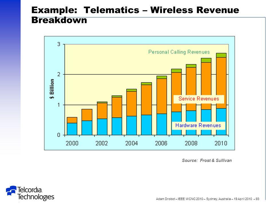 Adam Drobot – IEEE WCNC 2010 – Sydney, Australia – 19 April 2010 – 93 Example: Telematics – Wireless Revenue Breakdown Source: Frost & Sullivan