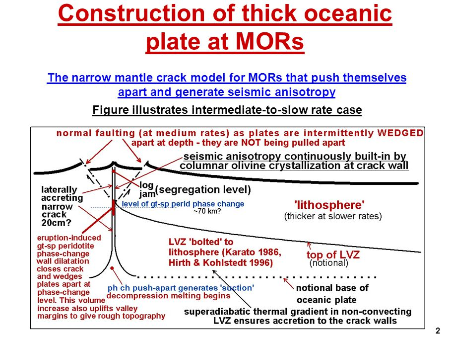 Construction of thick oceanic plate at MORs The narrow mantle crack model for MORs that push themselves apart and generate seismic anisotropy Figure illustrates intermediate-to-slow rate case 2