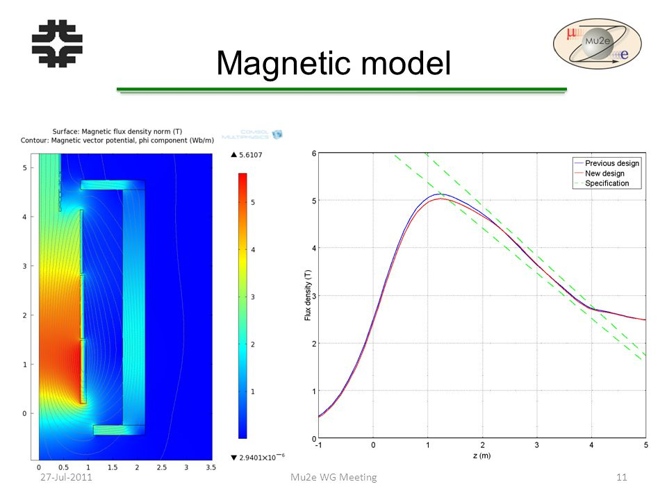 Magnetic model 27-Jul-201111Mu2e WG Meeting