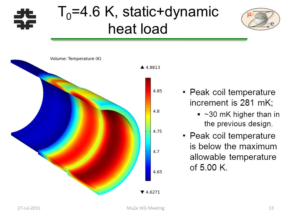 T 0 =4.6 K, static+dynamic heat load Peak coil temperature increment is 281 mK;  ~30 mK higher than in the previous design.