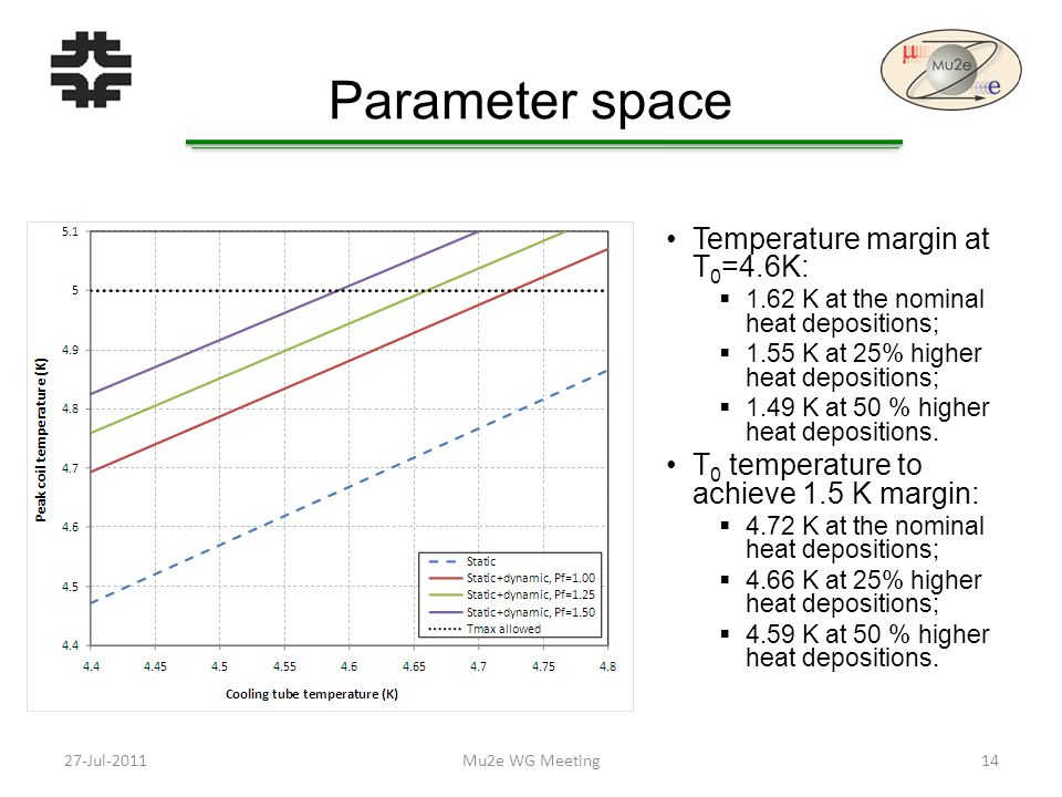 Parameter space Temperature margin at T 0 =4.6K:  1.62 K at the nominal heat depositions;  1.55 K at 25% higher heat depositions;  1.49 K at 50 % higher heat depositions.