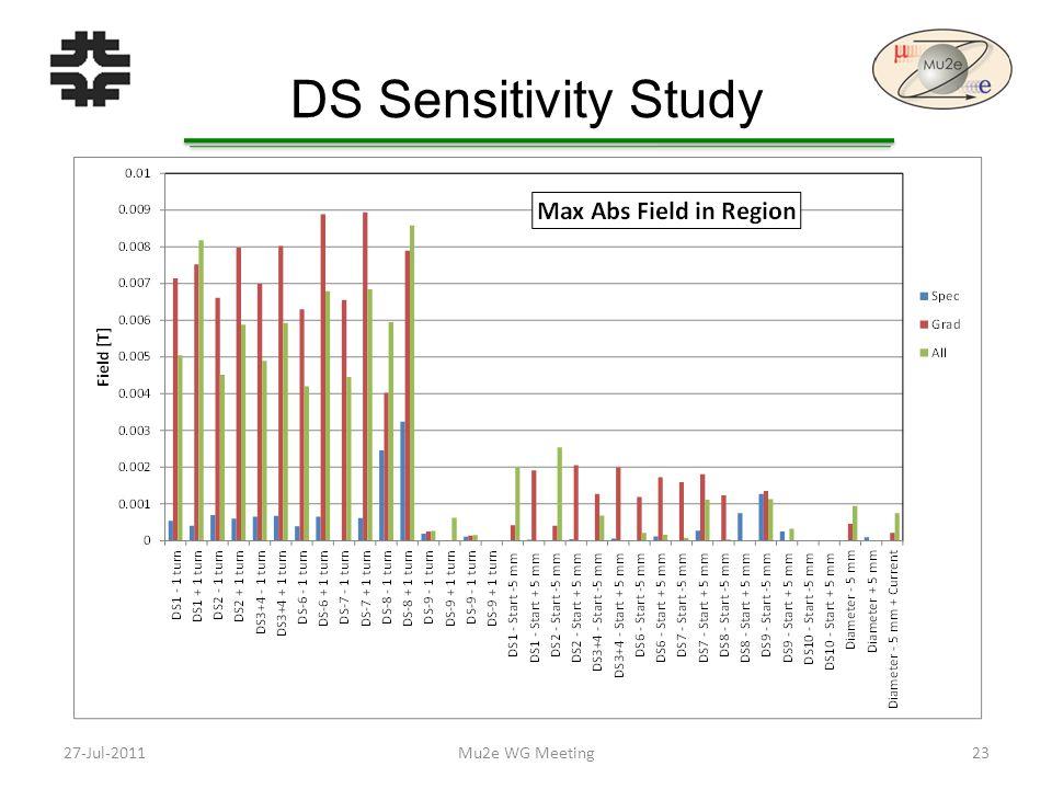 DS Sensitivity Study 27-Jul-201123Mu2e WG Meeting
