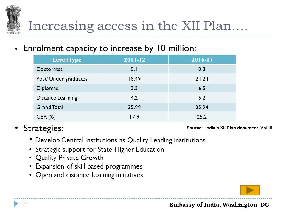 23 Increasing access in the XII Plan….