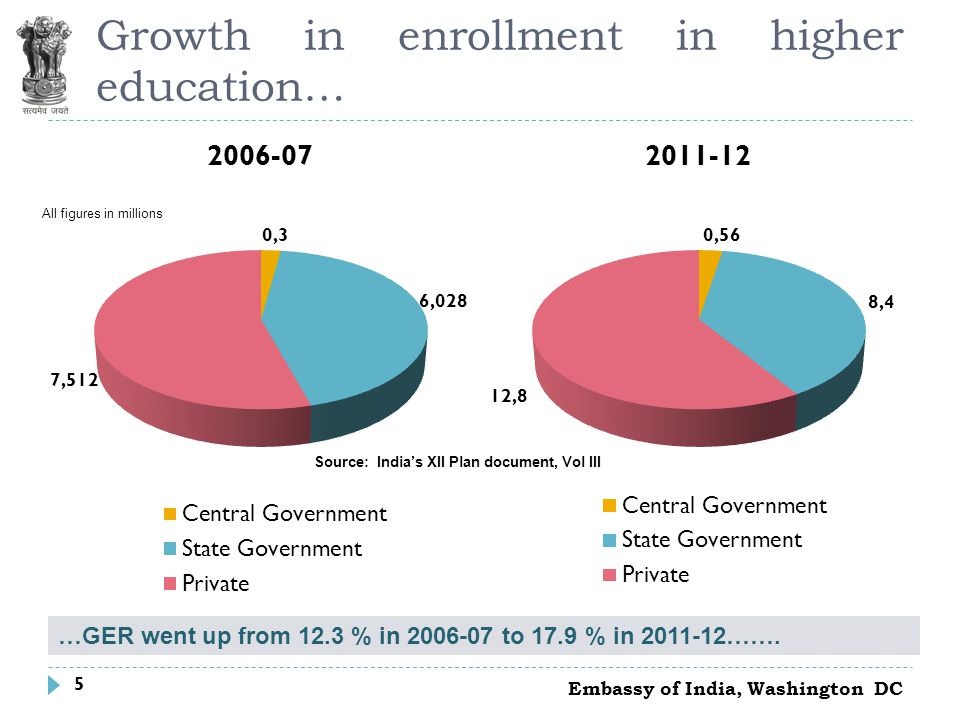 5 Growth in enrollment in higher education… …GER went up from 12.3 % in 2006-07 to 17.9 % in 2011-12…….