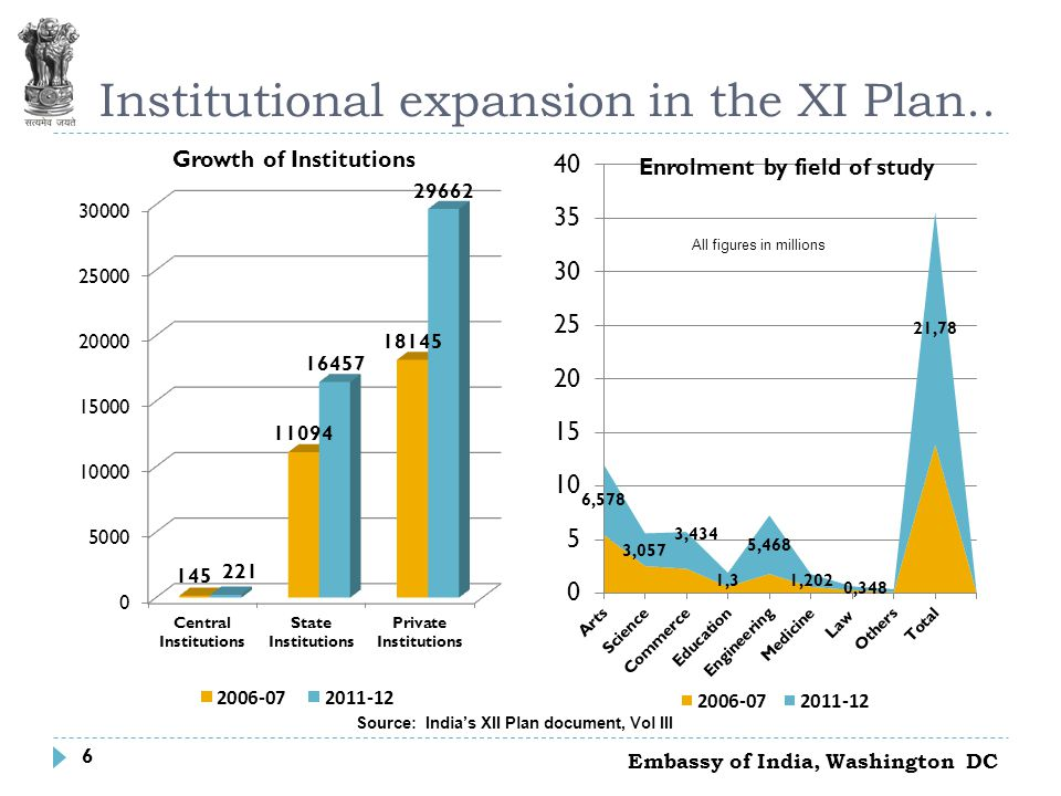 7 The growth is skewed…… Embassy of India, Washington DC Source: Ministry of Human Resource Development (MHRD), Government of India (GoI)