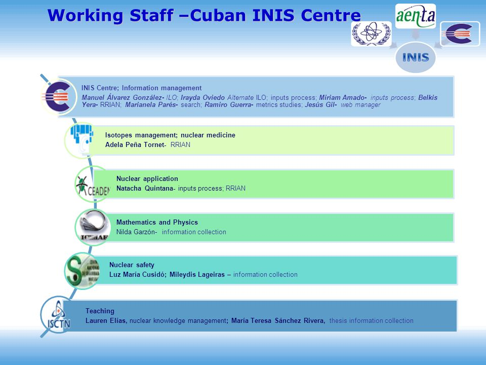 Working Staff –Cuban INIS Centre INIS Centre; Information management Manuel Álvarez González- ILO; Irayda Oviedo Alternate ILO; inputs process; Miriam Amado- inputs process; Belkis Yera- RRIAN; Marianela Parés- search; Ramiro Guerra- metrics studies; Jesús Gil- web manager Isotopes management; nuclear medicine Adela Peña Tornet- RRIAN Nuclear application Natacha Quintana- inputs process; RRIAN Mathematics and Physics Nilda Garzón- information collection Nuclear safety Luz María Cusidó; Mileydis Lageiras – information collection Teaching Lauren Elías, nuclear knowledge management; María Teresa Sánchez Rivera, thesis information collection