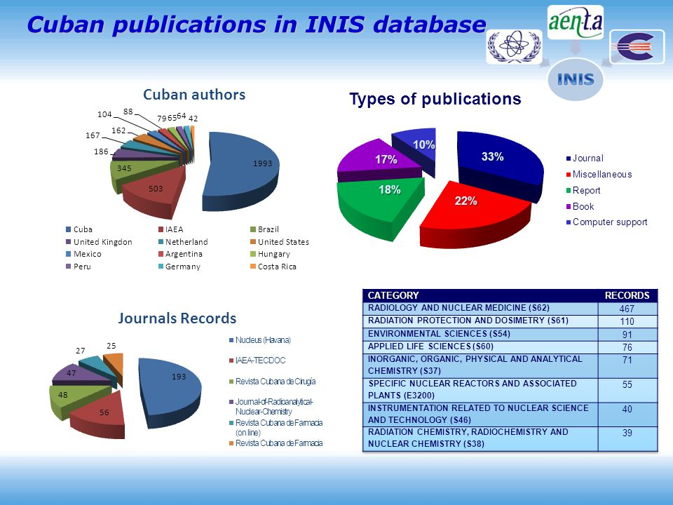 Cuban publications in INIS database