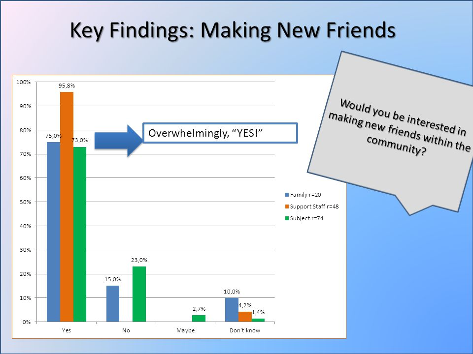 Overwhelmingly, YES! Key Findings: Making New Friends Would you be interested in making new friends within the community?