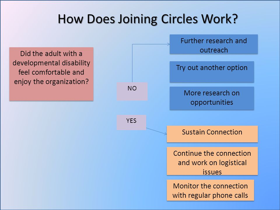 How Does Joining Circles Work.