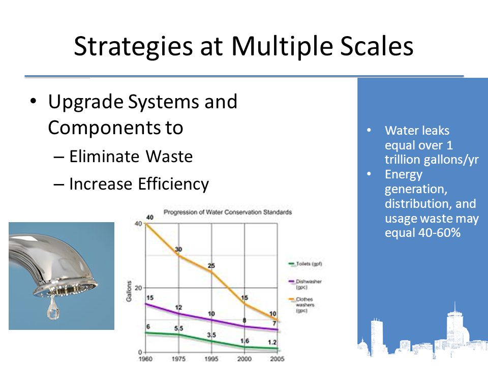 Strategies at Multiple Scales Upgrade Systems and Components to – Eliminate Waste – Increase Efficiency Water leaks equal over 1 trillion gallons/yr Energy generation, distribution, and usage waste may equal 40-60%