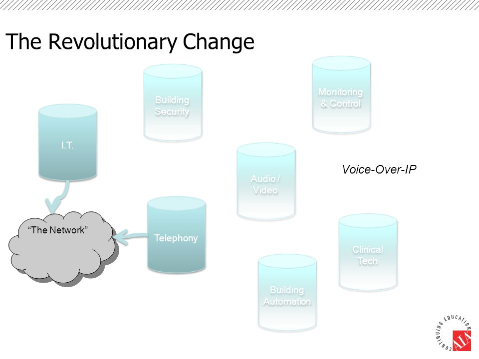 "The Revolutionary Change Building Security I.T. Audio / Video Building Automation Monitoring & Control Clinical Tech Voice-Over-IP ""The Network"" Telep"