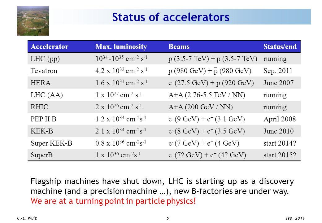 Sep. 2011 C.-E. Wulz5 Status of accelerators AcceleratorMax.