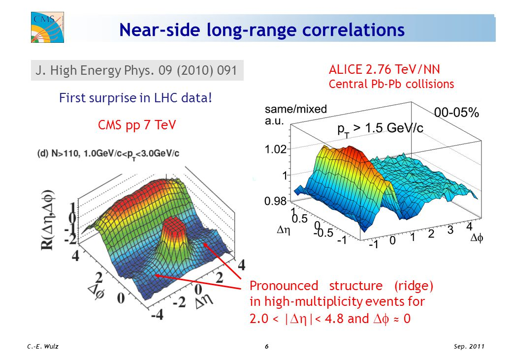 Sep. 2011 C.-E. Wulz6 6 T AA * Near-side long-range correlations CMS pp 7 TeV J. High Energy Phys. 09 (2010) 091 ALICE 2.76 TeV/NN Central Pb-Pb colli
