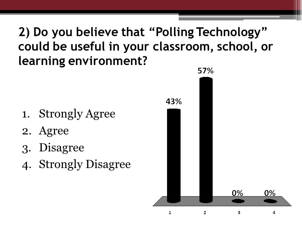 2) Do you believe that Polling Technology could be useful in your classroom, school, or learning environment.