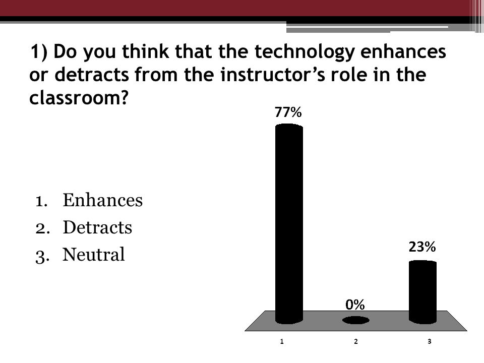 1) Do you think that the technology enhances or detracts from the instructor's role in the classroom.