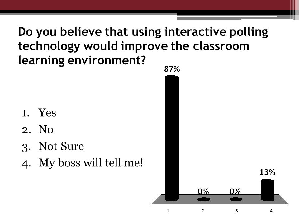 Do you believe that using interactive polling technology would improve the classroom learning environment.