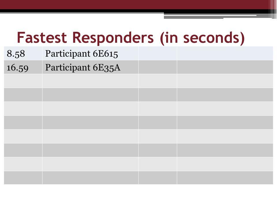 Fastest Responders (in seconds) 8.58Participant 6E615 16.59Participant 6E35A