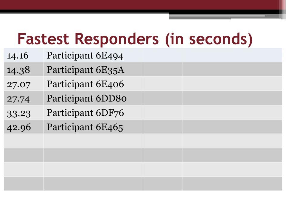 Fastest Responders (in seconds) 14.16Participant 6E494 14.38Participant 6E35A 27.07Participant 6E406 27.74Participant 6DD80 33.23Participant 6DF76 42.96Participant 6E465