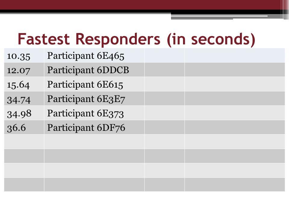 Fastest Responders (in seconds) 10.35Participant 6E465 12.07Participant 6DDCB 15.64Participant 6E615 34.74Participant 6E3E7 34.98Participant 6E373 36.6Participant 6DF76