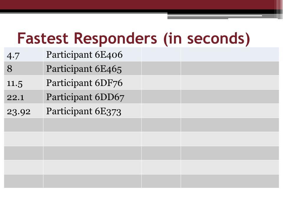 Fastest Responders (in seconds) 4.7Participant 6E406 8Participant 6E465 11.5Participant 6DF76 22.1Participant 6DD67 23.92Participant 6E373