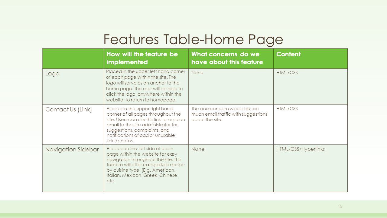 Features Table-Home Page How will the feature be implemented What concerns do we have about this feature Content Logo Placed in the upper left hand corner of each page within the site.