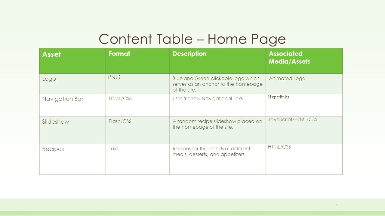 Content Table – Home Page Asset FormatDescriptionAssociated Media/Assets Logo PNG Blue and Green clickable logo which serves as an anchor to the homepage of the site.