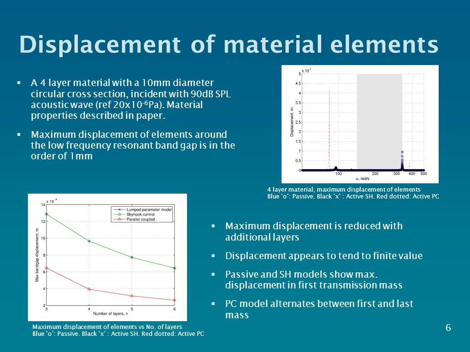 Displacement of material elements  A 4 layer material with a 10mm diameter circular cross section, incident with 90dB SPL acoustic wave (ref 20x10 -6