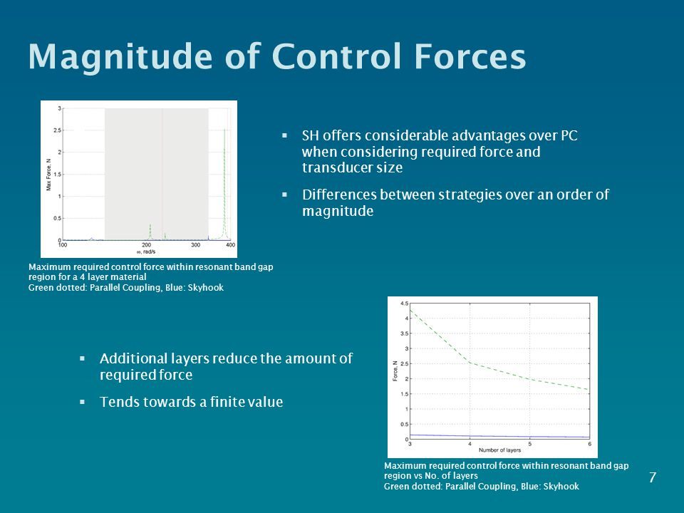 Magnitude of Control Forces  Additional layers reduce the amount of required force  Tends towards a finite value 7 Maximum required control force wi
