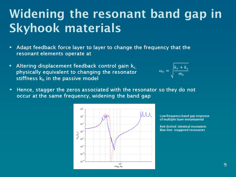 Widening the resonant band gap in Skyhook materials  Adapt feedback force layer to layer to change the frequency that the resonant elements operate at 9  Altering displacement feedback control gain k c, physically equivalent to changing the resonator stiffness k h in the passive model  Hence, stagger the zeros associated with the resonator so they do not occur at the same frequency, widening the band gap Low frequency band gap response of multiple layer metamaterial Red dotted: identical resonators Blue line: staggered resonators