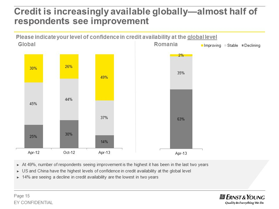 Page 15 EY CONFIDENTIAL Please indicate your level of confidence in credit availability at the global level Credit is increasingly available globally—almost half of respondents see improvement GlobalRomania ► At 49%, number of respondents seeing improvement is the highest it has been in the last two years ► US and China have the highest levels of confidence in credit availability at the global level ► 14% are seeing a decline in credit availability are the lowest in two years
