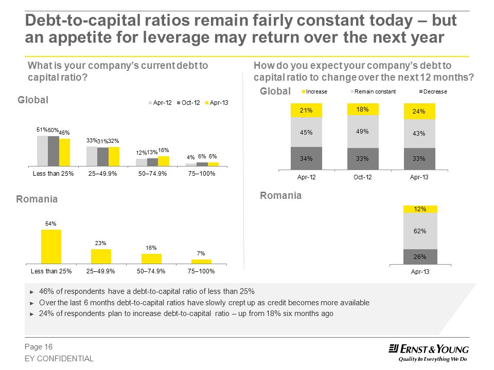 Page 16 EY CONFIDENTIAL Debt-to-capital ratios remain fairly constant today – but an appetite for leverage may return over the next year How do you expect your company's debt to capital ratio to change over the next 12 months.