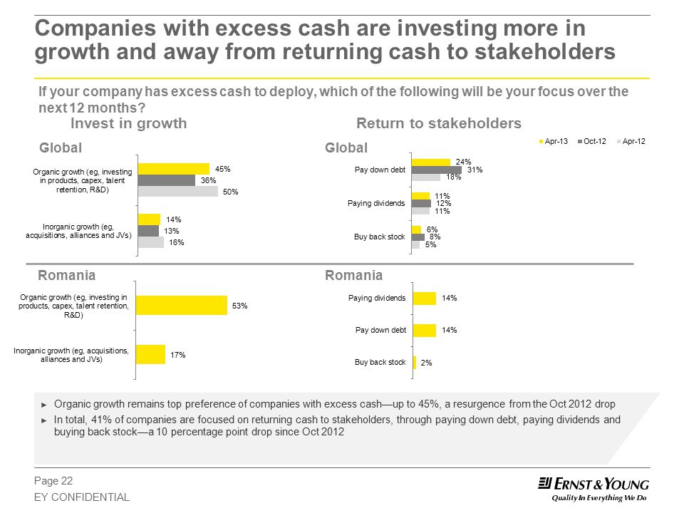 Page 22 EY CONFIDENTIAL Companies with excess cash are investing more in growth and away from returning cash to stakeholders If your company has excess cash to deploy, which of the following will be your focus over the next 12 months.