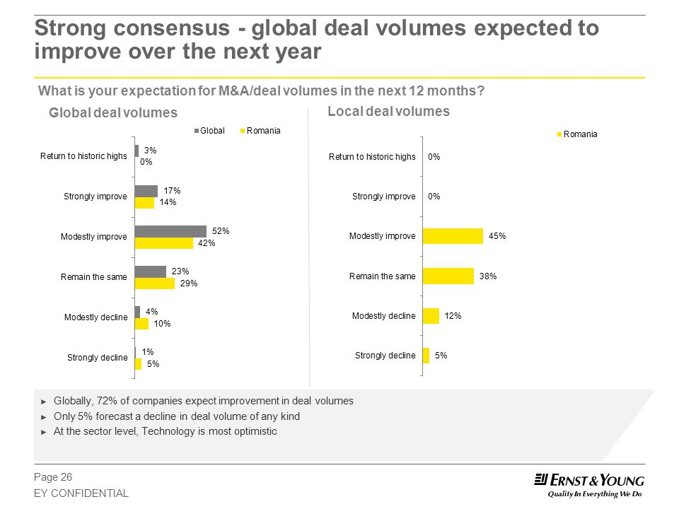 Page 26 EY CONFIDENTIAL Strong consensus - global deal volumes expected to improve over the next year What is your expectation for M&A/deal volumes in the next 12 months.