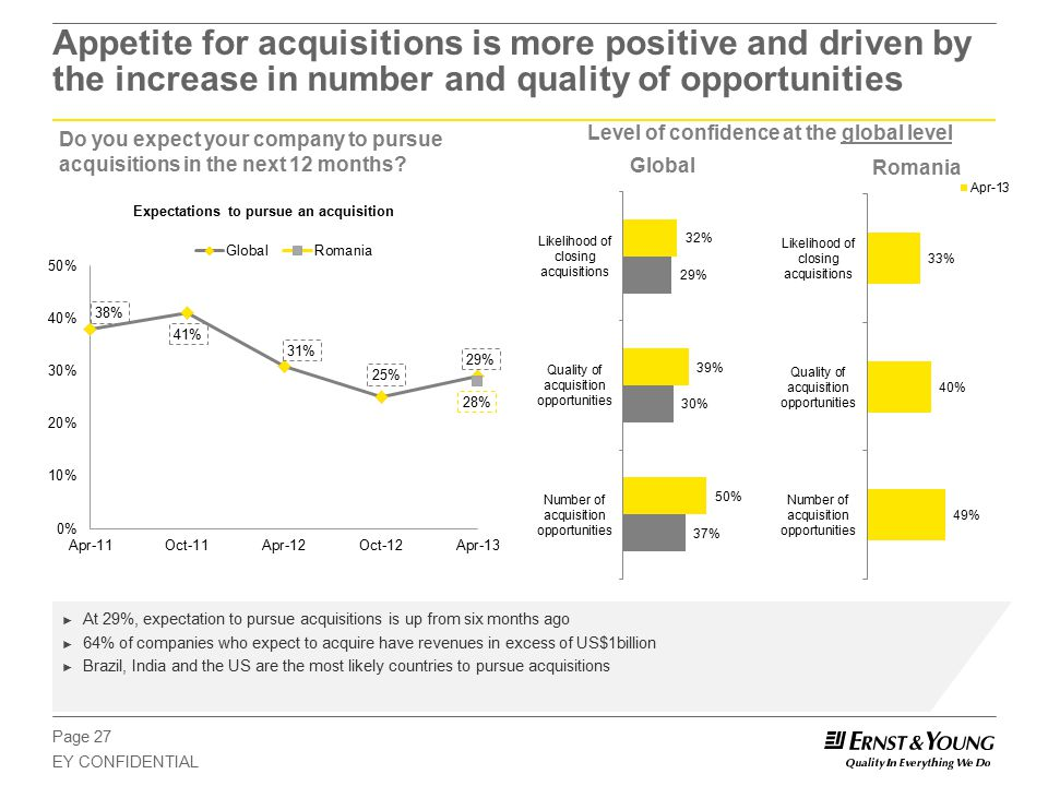 Page 27 EY CONFIDENTIAL Appetite for acquisitions is more positive and driven by the increase in number and quality of opportunities Do you expect your company to pursue acquisitions in the next 12 months.