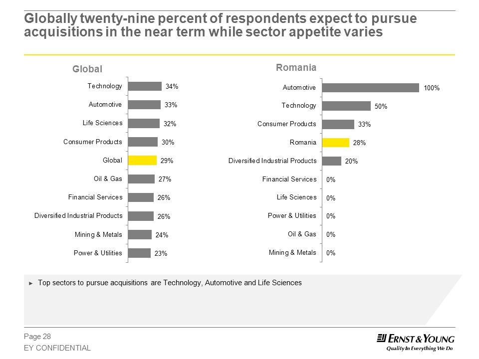 Page 28 EY CONFIDENTIAL Globally twenty-nine percent of respondents expect to pursue acquisitions in the near term while sector appetite varies Global Romania ► Top sectors to pursue acquisitions are Technology, Automotive and Life Sciences