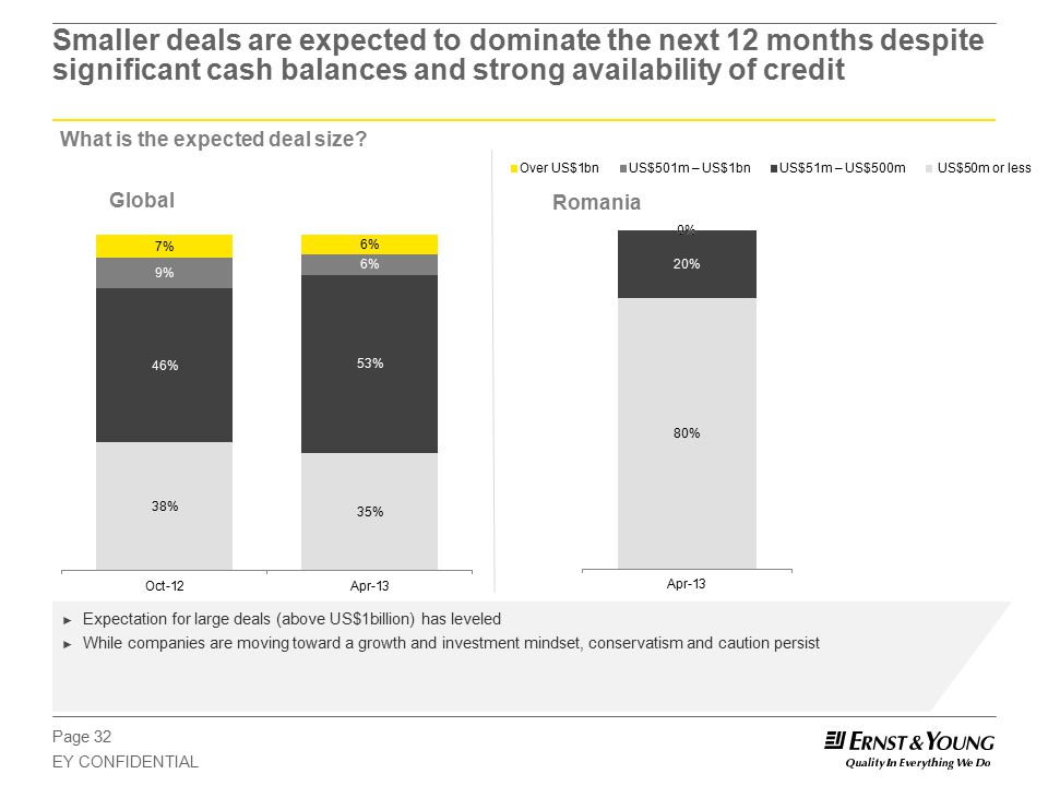 Page 32 EY CONFIDENTIAL Smaller deals are expected to dominate the next 12 months despite significant cash balances and strong availability of credit What is the expected deal size.
