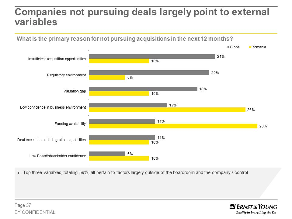 Page 37 EY CONFIDENTIAL Companies not pursuing deals largely point to external variables What is the primary reason for not pursuing acquisitions in the next 12 months.