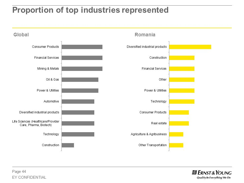Page 44 EY CONFIDENTIAL Proportion of top industries represented GlobalRomania
