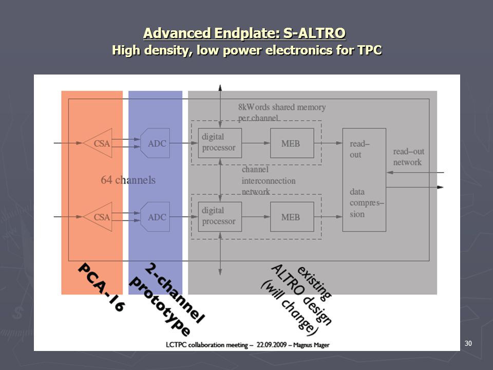 Advanced Endplate: S-ALTRO High density, low power electronics for TPC 30