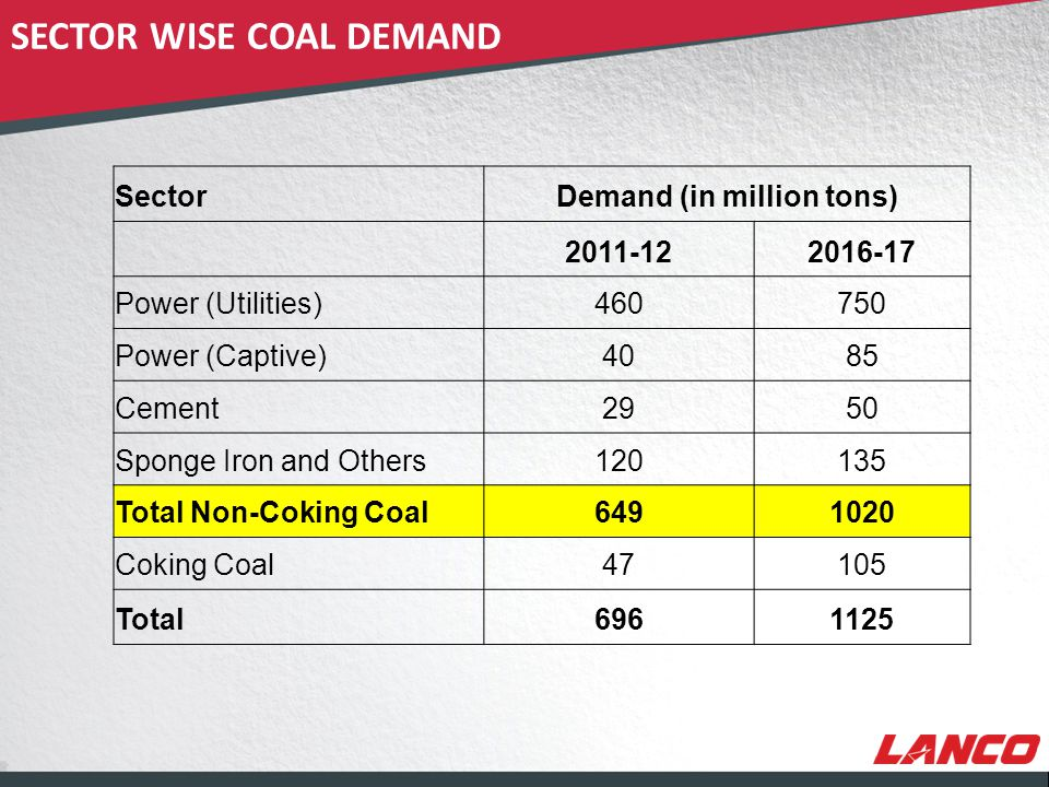 © LANCO Group, All Rights Reserved SECTOR WISE COAL DEMAND SectorDemand (in million tons) 2011-122016-17 Power (Utilities)460750 Power (Captive)4085 Cement2950 Sponge Iron and Others120135 Total Non-Coking Coal6491020 Coking Coal47105 Total6961125