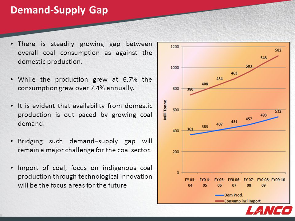 © LANCO Group, All Rights Reserved * Revised production target Demand-Supply Gap