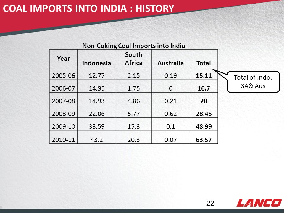 © LANCO Group, All Rights Reserved COAL IMPORTS INTO INDIA : HISTORY 22 Total of Indo, SA& Aus Non-Coking Coal Imports into India Year Indonesia South AfricaAustraliaTotal 2005-0612.772.150.1915.11 2006-0714.951.75016.7 2007-0814.934.860.2120 2008-0922.065.770.6228.45 2009-1033.5915.30.148.99 2010-1143.220.30.0763.57